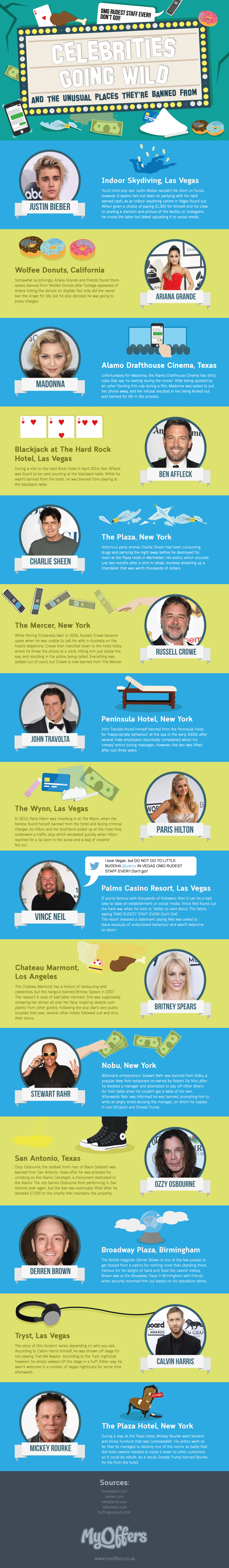 Tales of Wild Behavior by Celebrities and Places They Got Banned From - Infographic