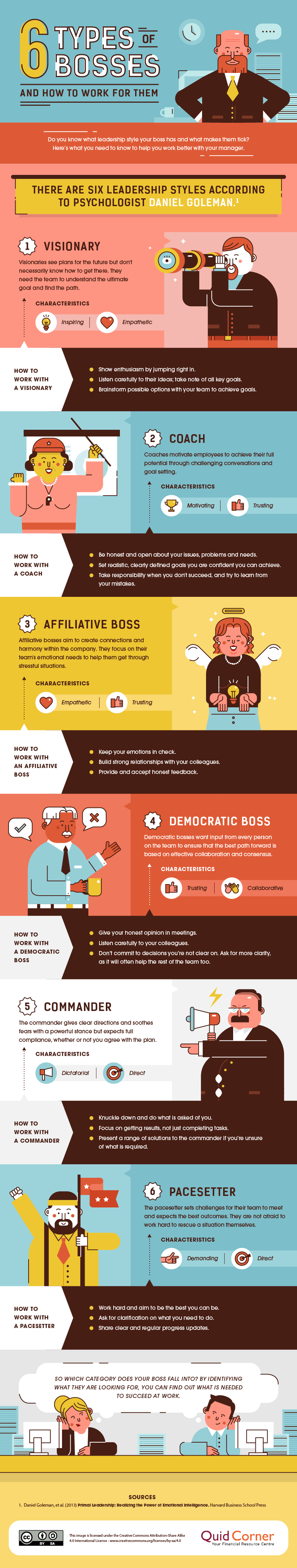 Understanding Your Boss: 6 Personality Types - Infographic