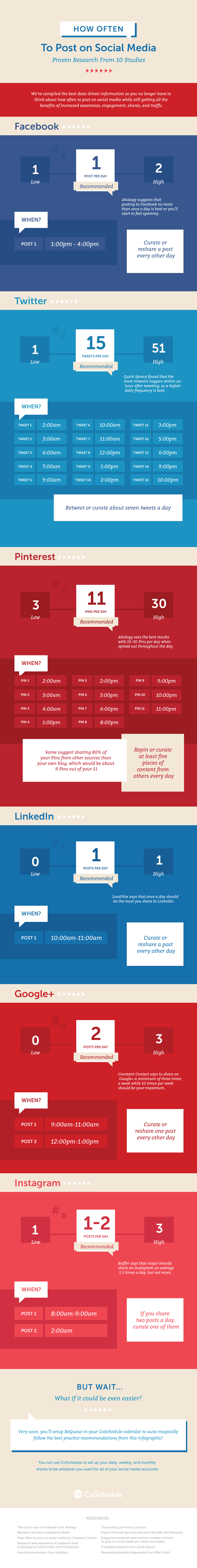 When Much Becomes Too Much: How Often to Post on Social Media - Infographic