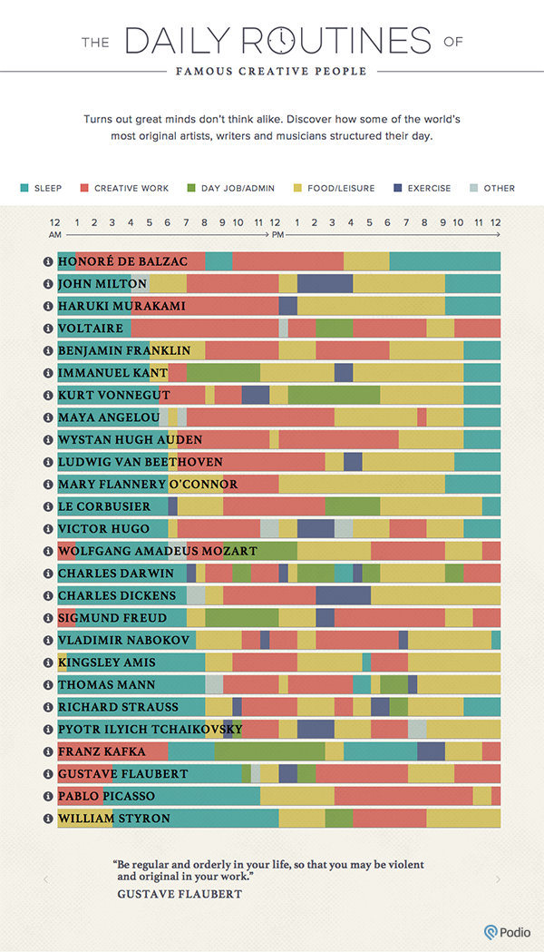 A Day in the Life of Creative Geniuses - Infographic