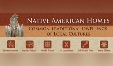 A Guide to Traditional Native American Homes - Infographic