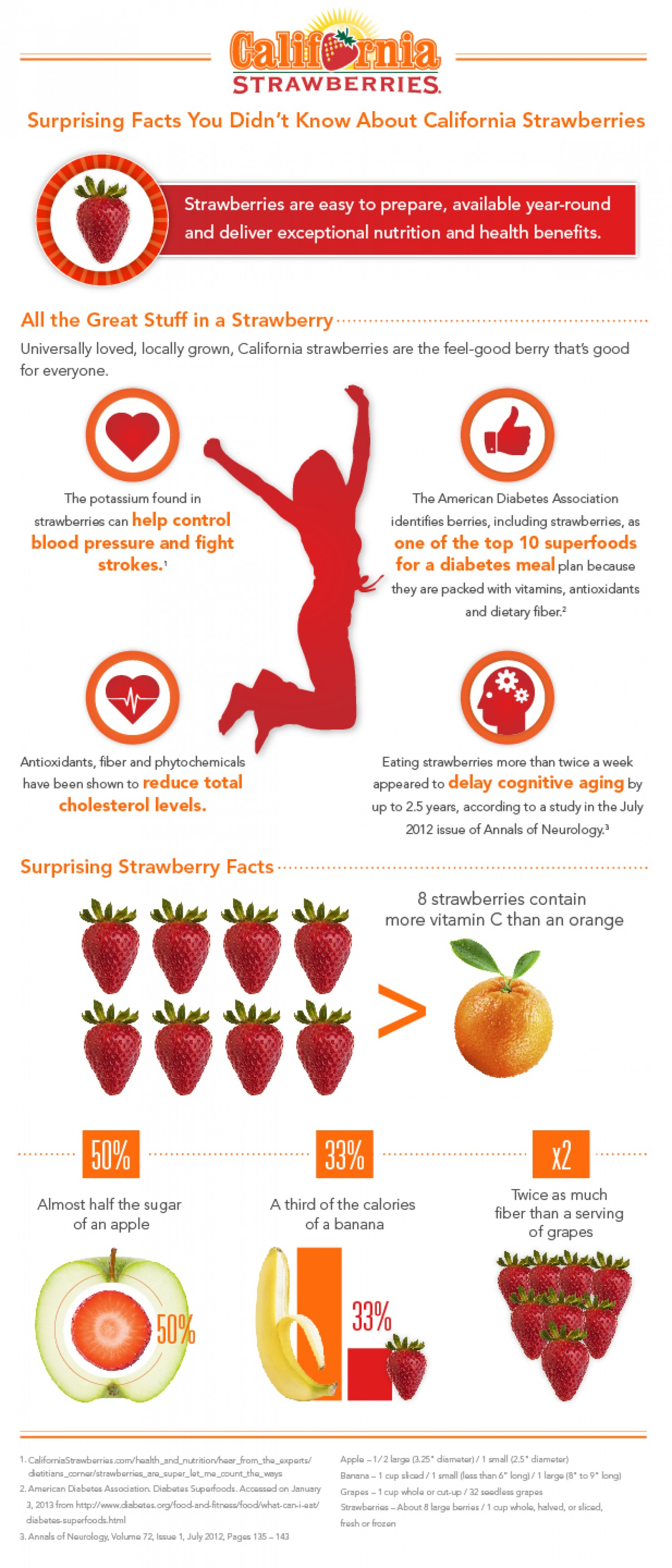 California Strawberries: Lesser-Known Nutrition Facts - Infographic