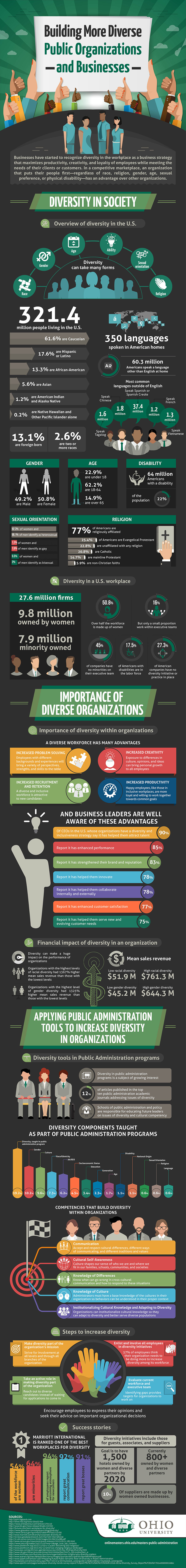 Diversity in the Workplace: Maximizing Productivity and Creativity - Infographic