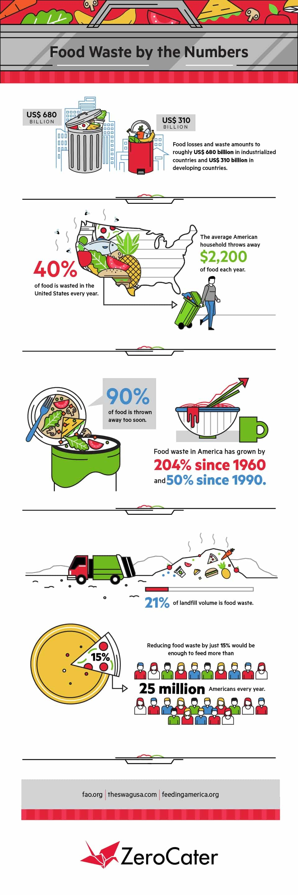 Food Wastage: Numbers Speak - Infographic