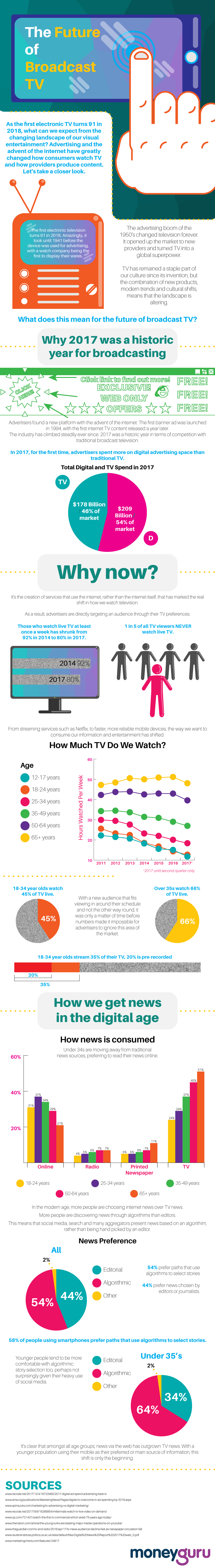 From Live to Digital: How TV Consumption is Changing - Infographic