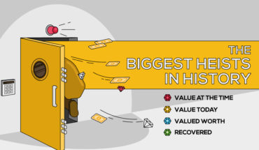Heists in History that Shook the World - Infographic