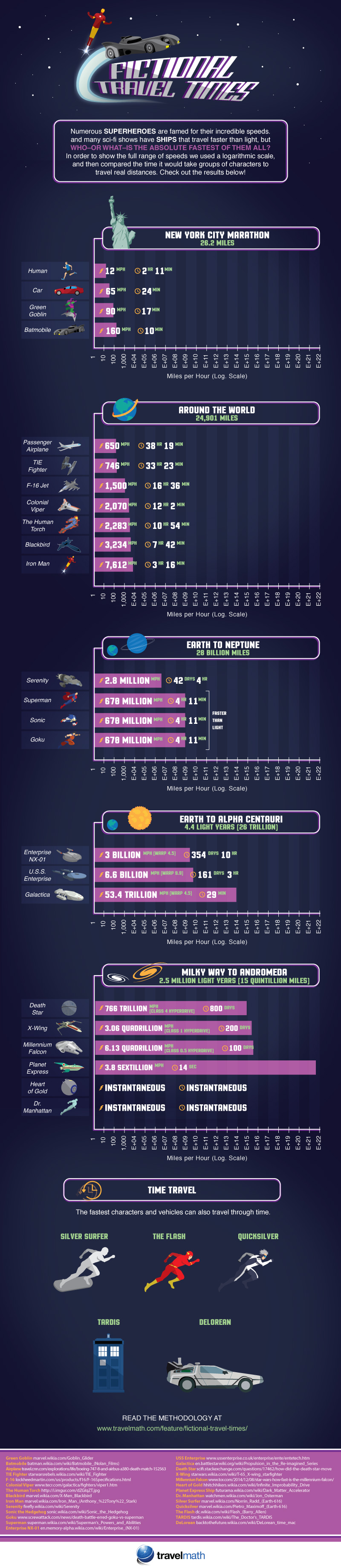 Inter-Galactic Travel? Map Your Speed as Compared to Superheroes! - Infographic