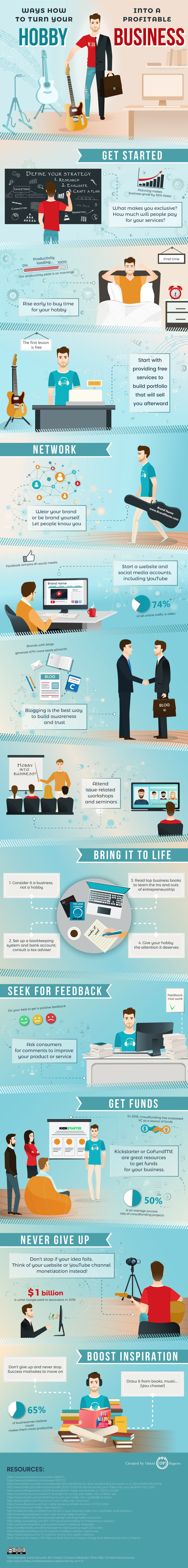 Monetize Your Passion: Make Your Hobby into a Business - Infographic