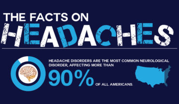 Shocking Statistic and Facts about Headaches - Infographic