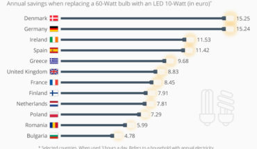 The Annual Savings Potential of an LED Lightbulb - Infographic