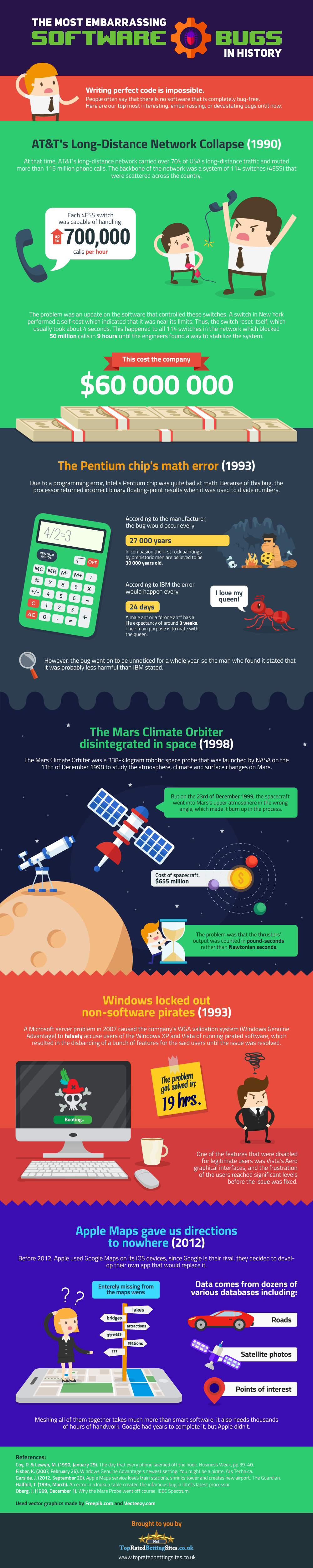 The Embarrassing History of Software Bugs - Infographic