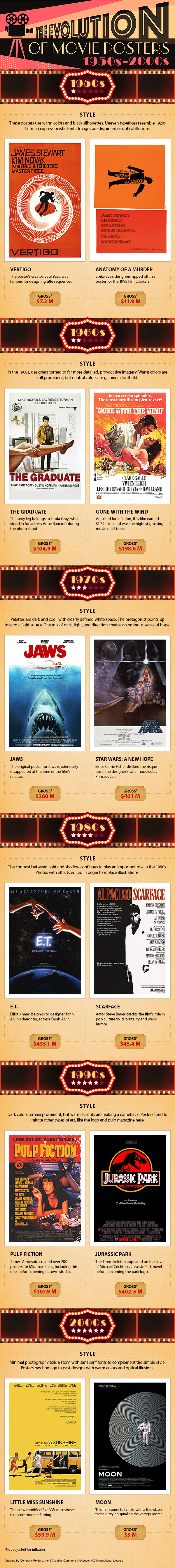 The Magic of Movie Posters: Styles and Designs from 1950s – 2000s - Infographic