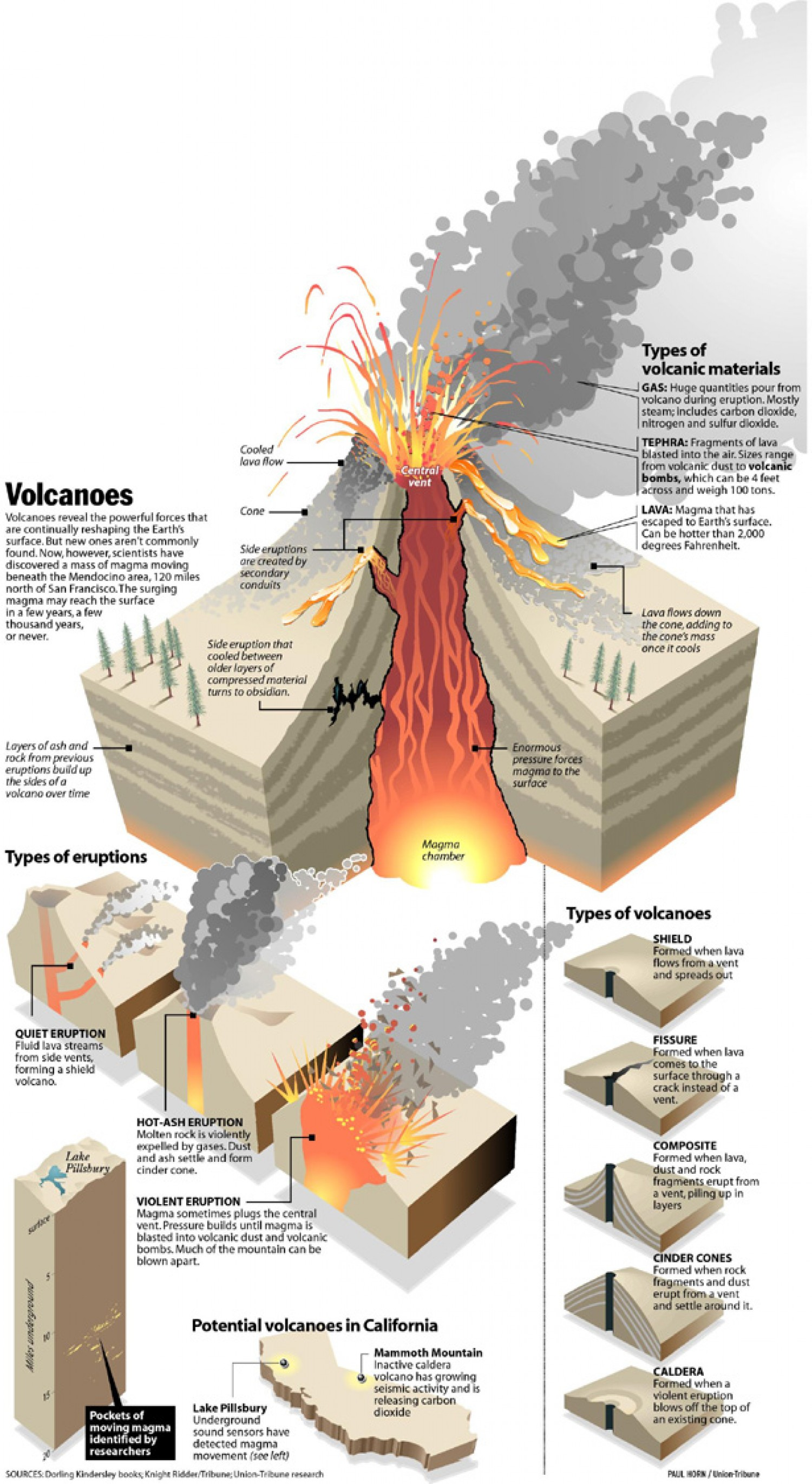 The Science of Volcanoes: How They Are Made - Infographic