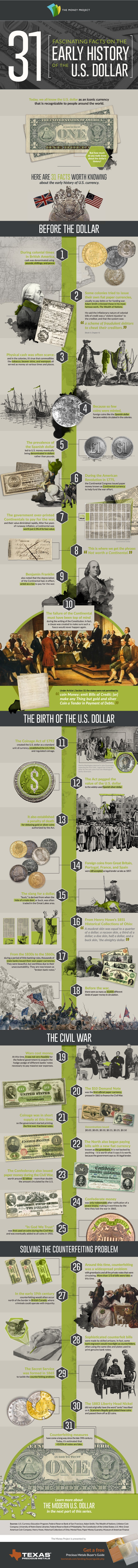 The U.S. Dollar Through the Ages- 31 Fascinating Historical Facts - Infographic