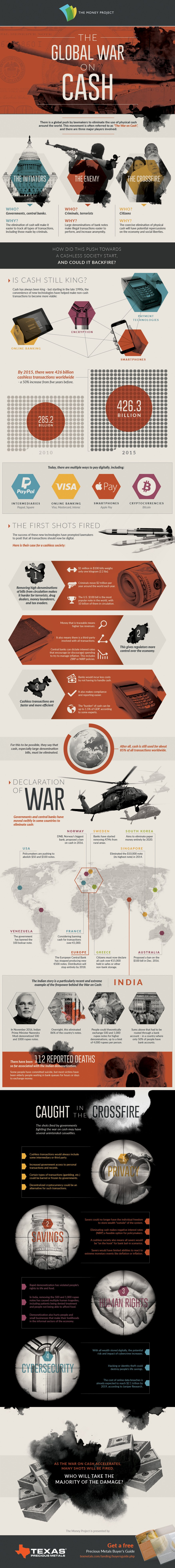 Towards a Cashless Society: The Global War on Cash - Infographic