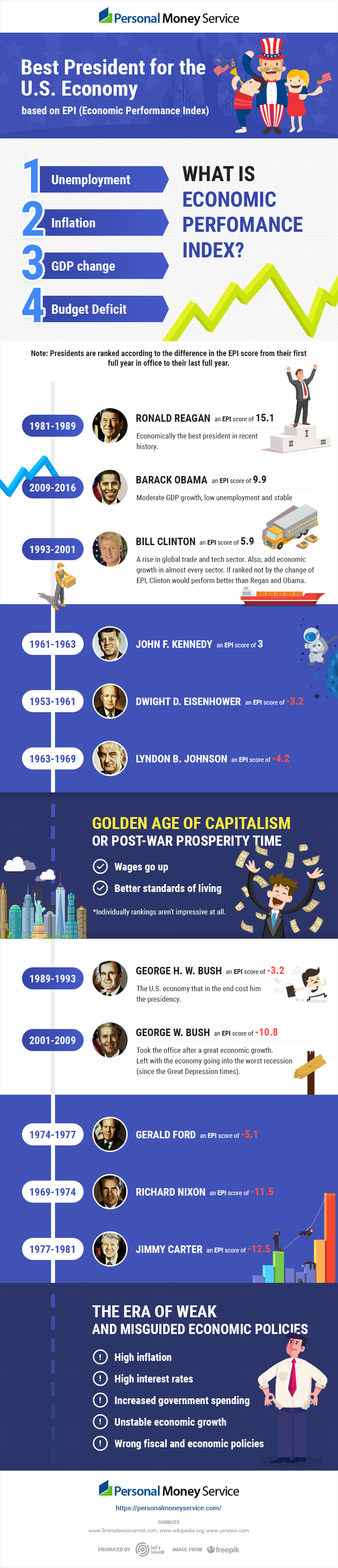 Which President Was Best for the US Economy: A Number's Analysis - Infographic