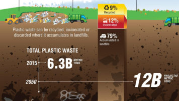 Will Plastics Choke Our Planet? - Infographic
