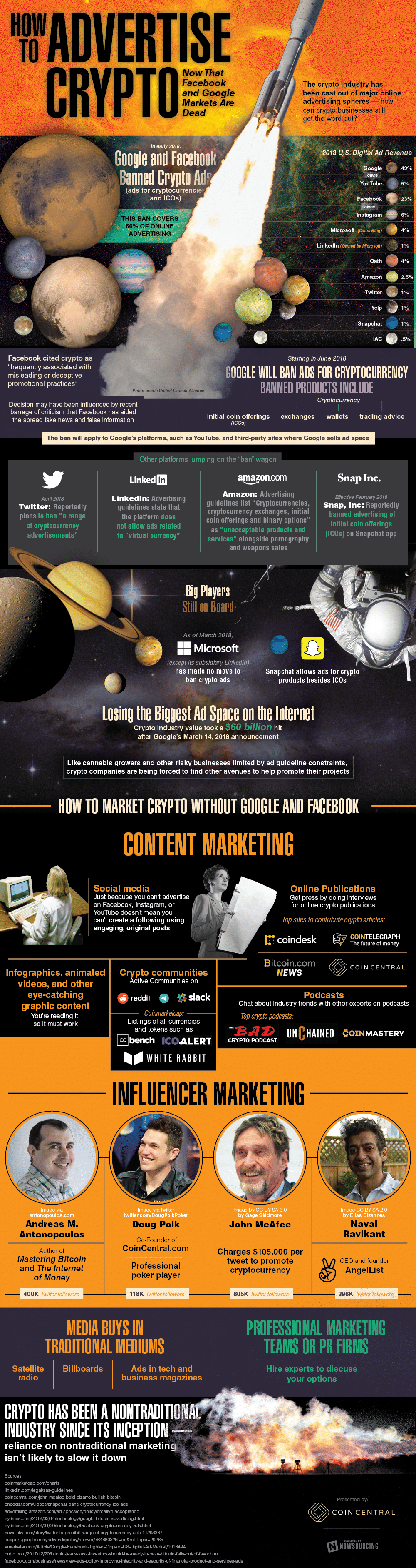 Breaking Barriers: How to Advertise and Market Crypto - Infographic