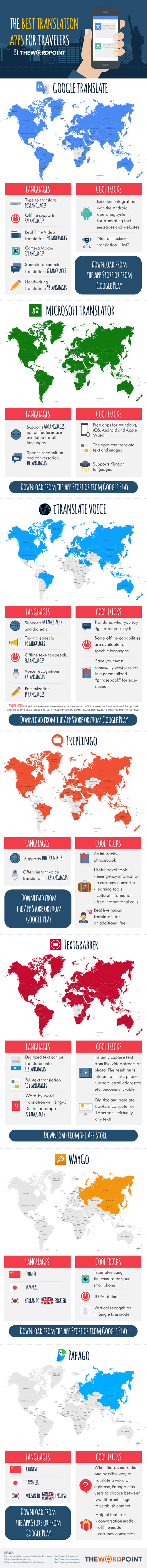 Freedom from Language Barriers: The Best Translation Apps for Travelers - Infographic