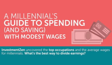 The 50/30/20 Rule: How Millennials Should Plan Their Spending and Saving - Infographic
