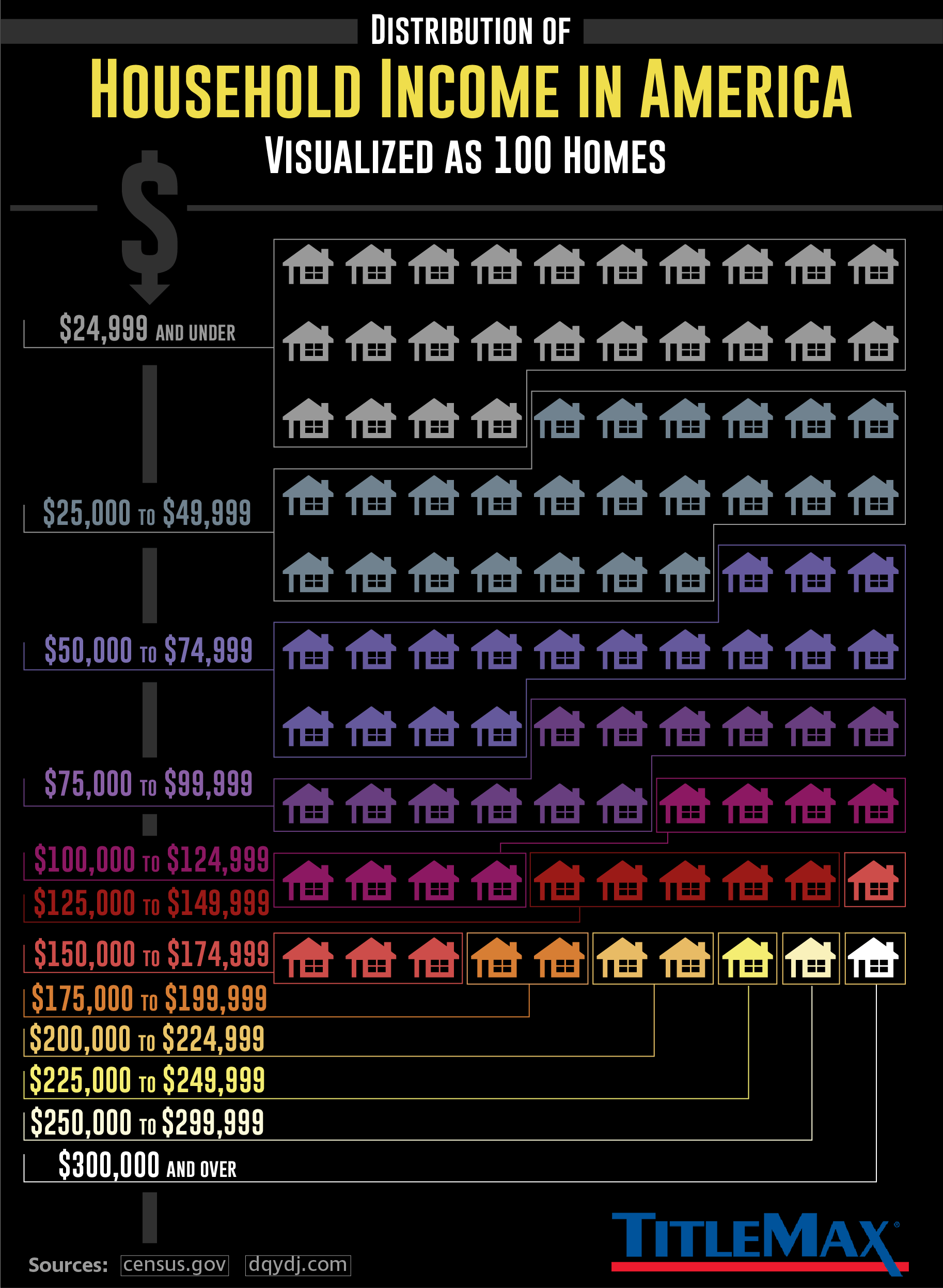 How Rich Are Americans Vs How Rich is America: A Graphic Analysis - Infographic