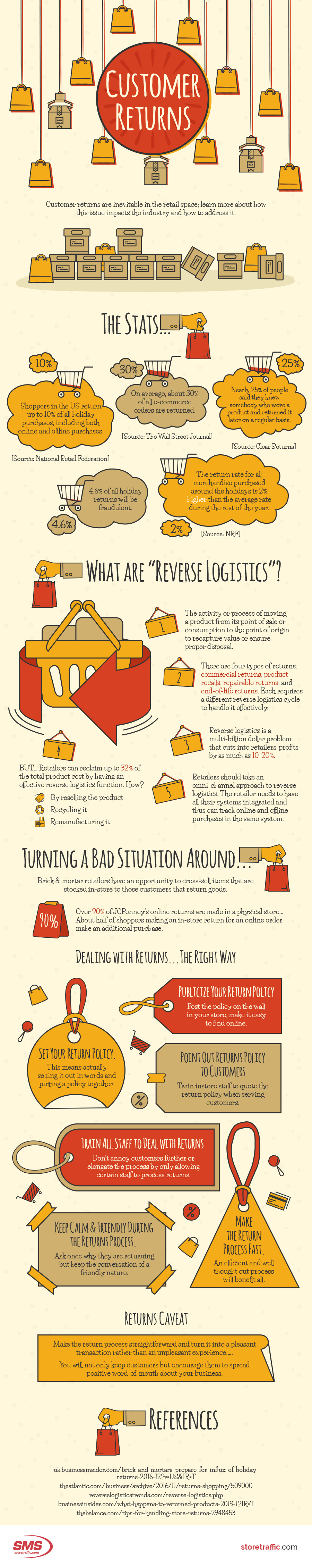 How to Handle Customer Returns - Infographic