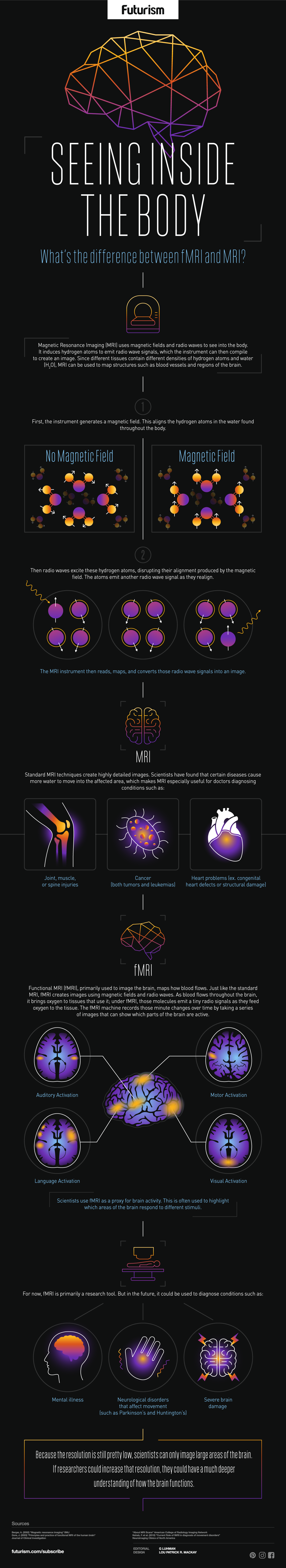 Inside the Human Body: How MRI and fMRI Works - Infographic