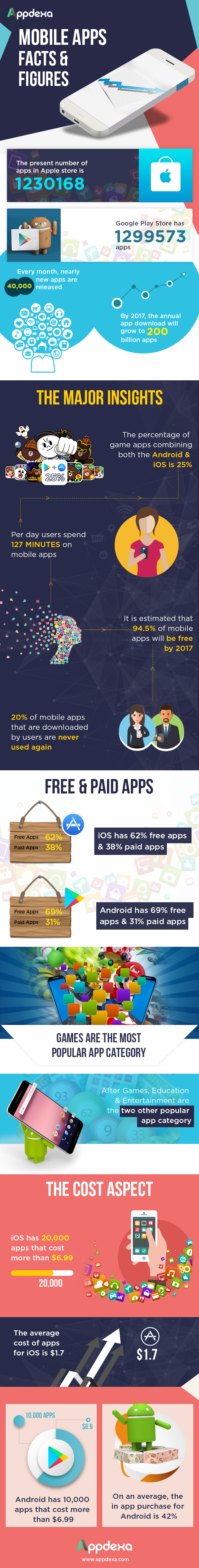 It's an App-Happy World: Facts and Figures About the Mobile Apps Revolution - Infographic