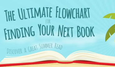 Need Ideas for What to Read Next? Follow the Flowchart! - Infographic