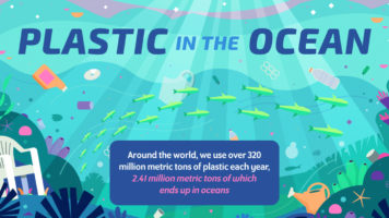 Plastic Armageddon: The Destruction of Our Oceans - Infographic