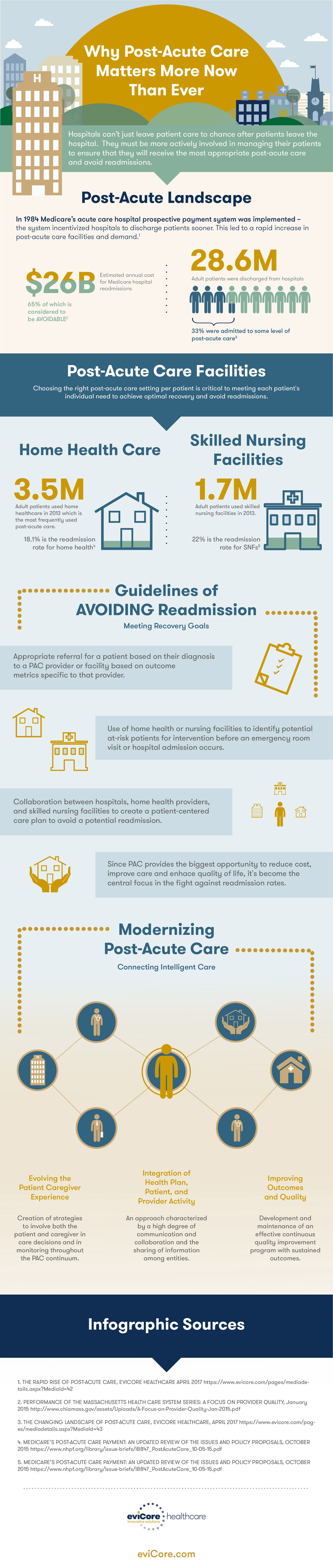 Post-Acute Care: Why it Matters More Today, and How It's Empowered by Health Care Technology - Infographic
