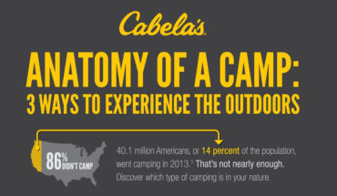 Soak in the Great Outdoors: 3 Camping Formats - Infographic