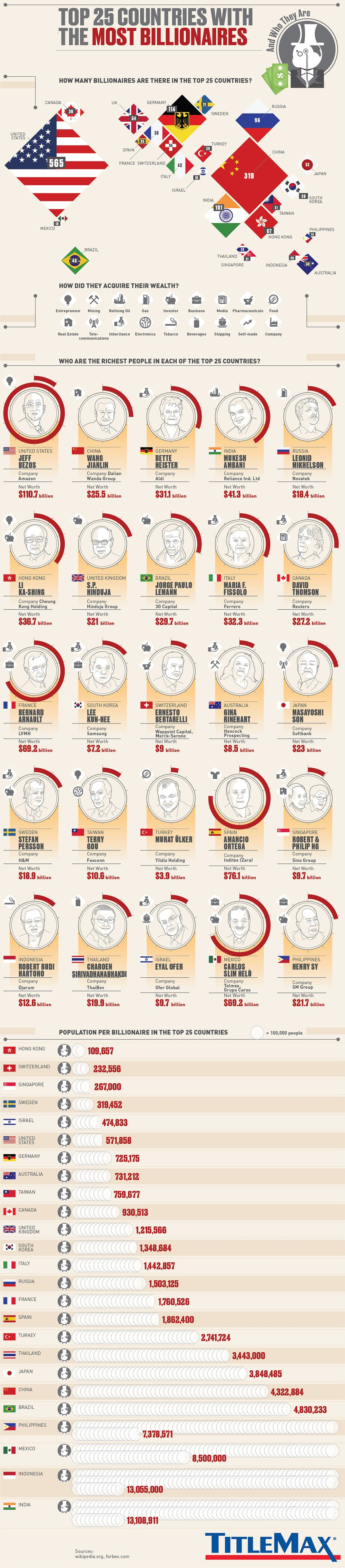 The Billionaire World Map: Top 25 Countries - Infographic