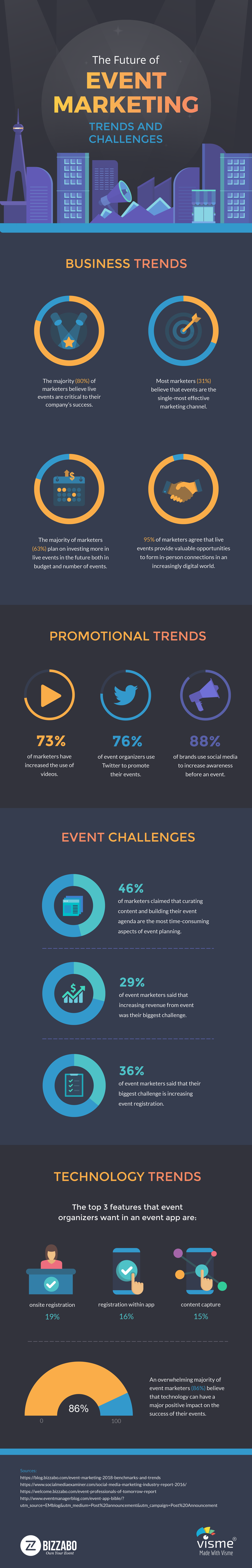The Key Word is Engage: Future Trends and Challenges of Event Marketing - Infographic