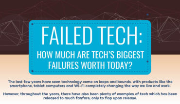 The Price of Tech Failures (In Case You Want to Buy Them!) - Infographic