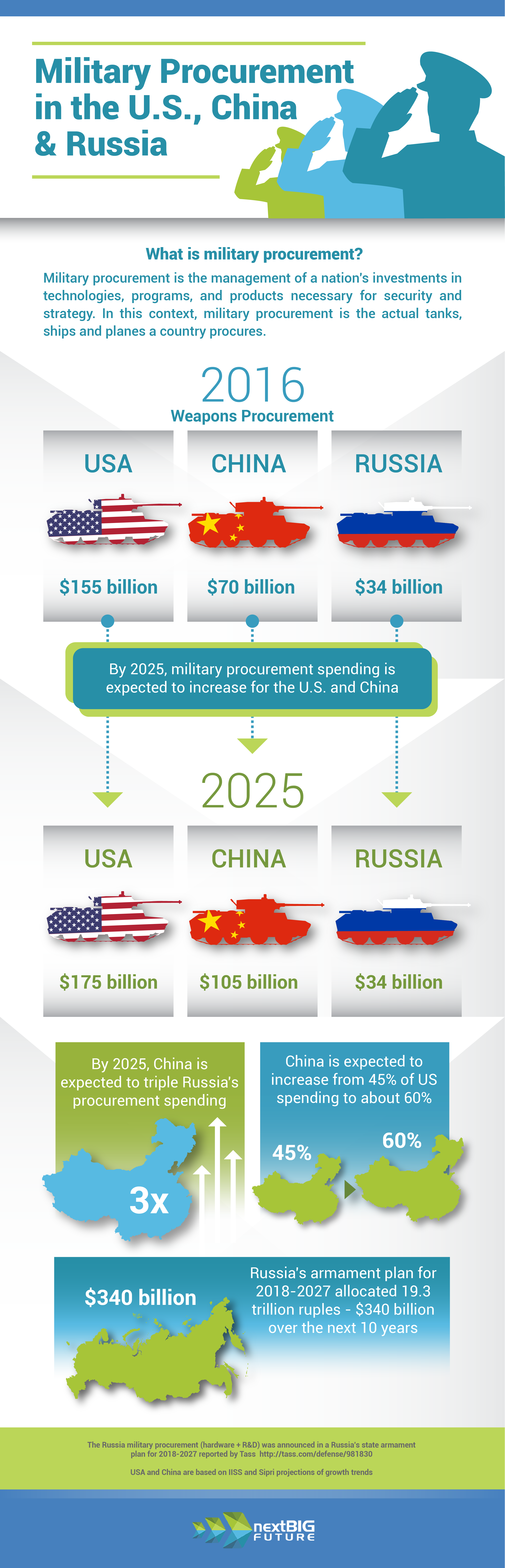US vs China vs Russia: Who's Winning the Military Procurement Race - Infographic