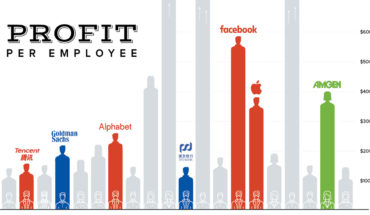 Which Company Makes the Most Profit Per Employee? The Global Top 20 List - Infographic