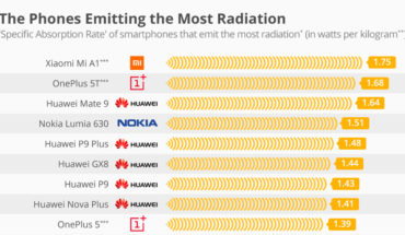 Which Smartphone Emits the Most Radiation: A Comparative Survey - Infographic