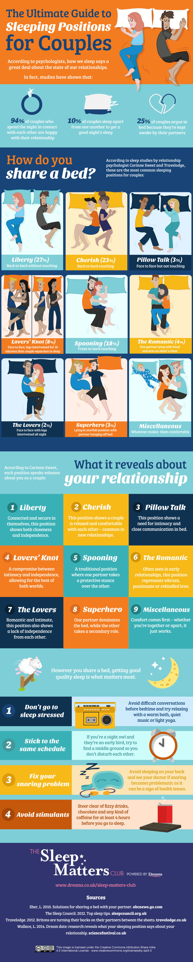 How to Read Relationships from Sleep Styles: 9 Classic Couple Sleeping Positions - Infographic