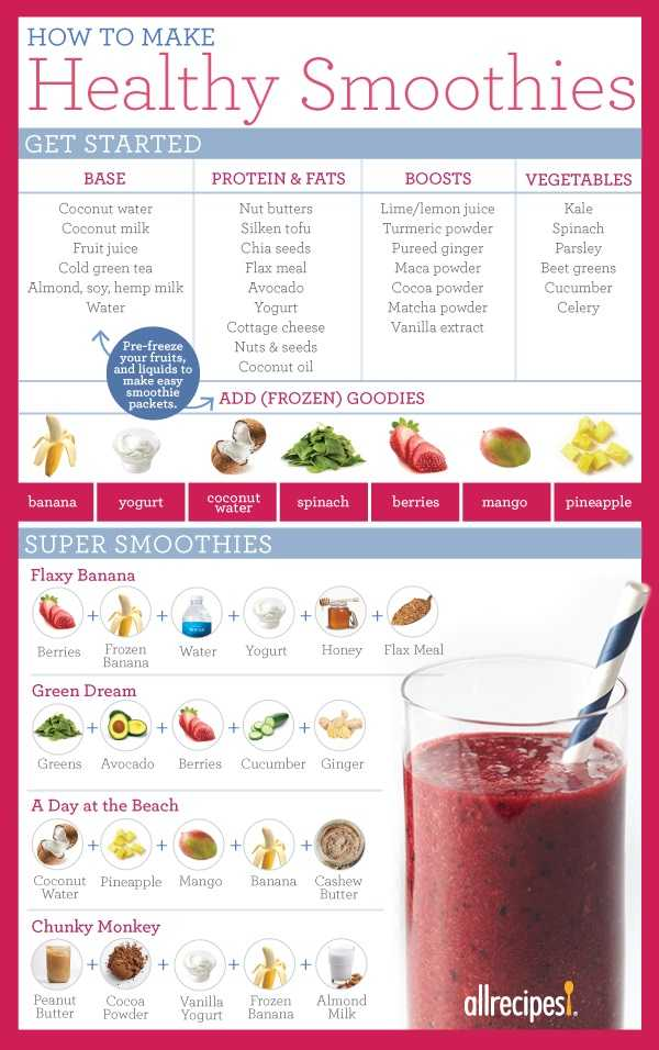 Take on the Day: Start with a Healthy Smoothie - Infographic