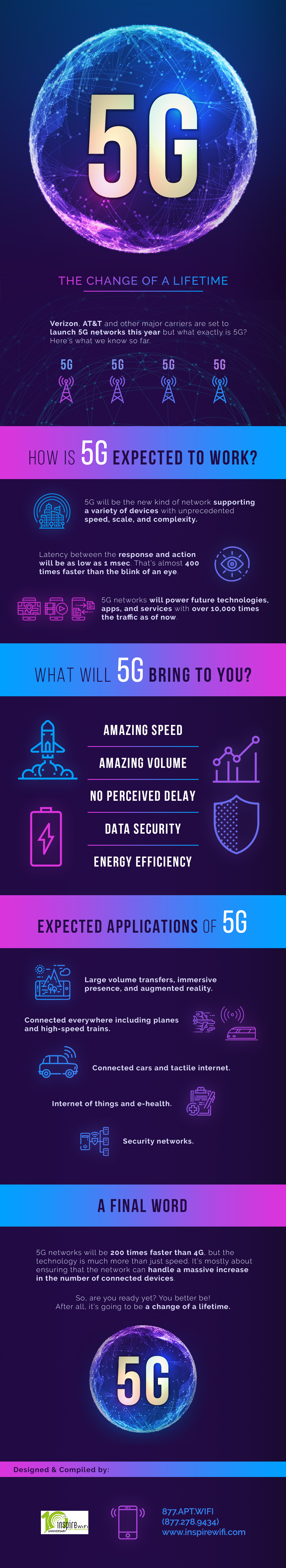 The 5G World – A Whole New Ballgame! - Infographic