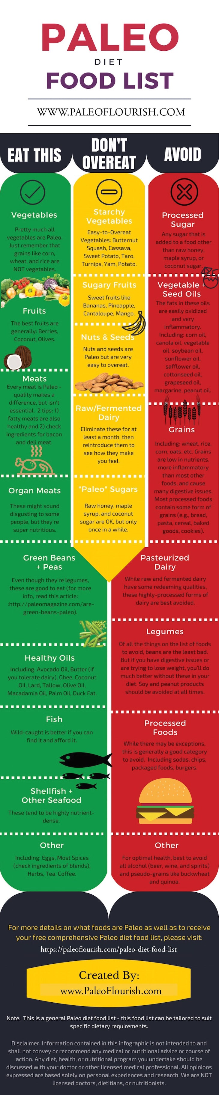 The Comprehensive Food Guide for a Paleo Diet - Infographic