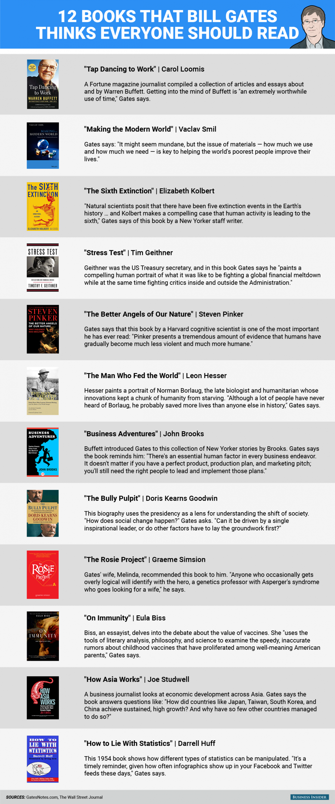 12 Books that Bill Gates Enjoyed and Recommends as Must-Reads - Infographic