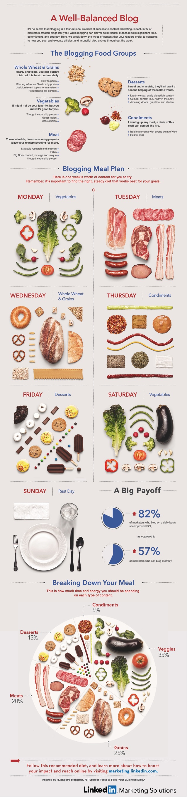 A Well-Balanced Plate of Content - Infographic