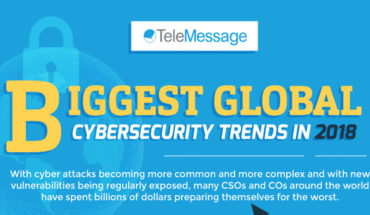 Changing Threats and Solutions: Global Cybersecurity Trends 2018 - Infographic