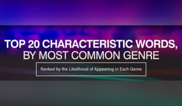 Characteristic Words for the Most Popular Music Genres - Infographic