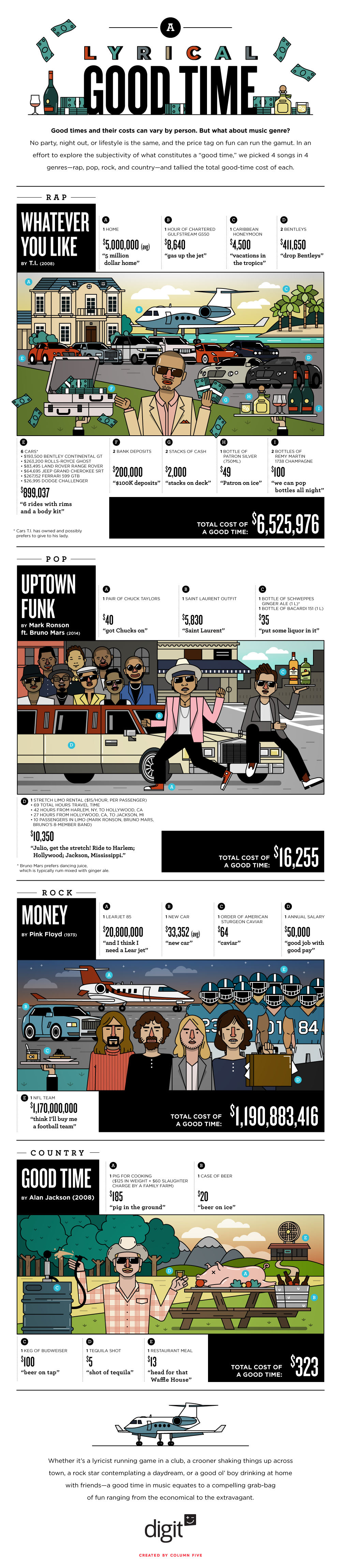 Cost of Good Times: What the Songs Say - Infographic