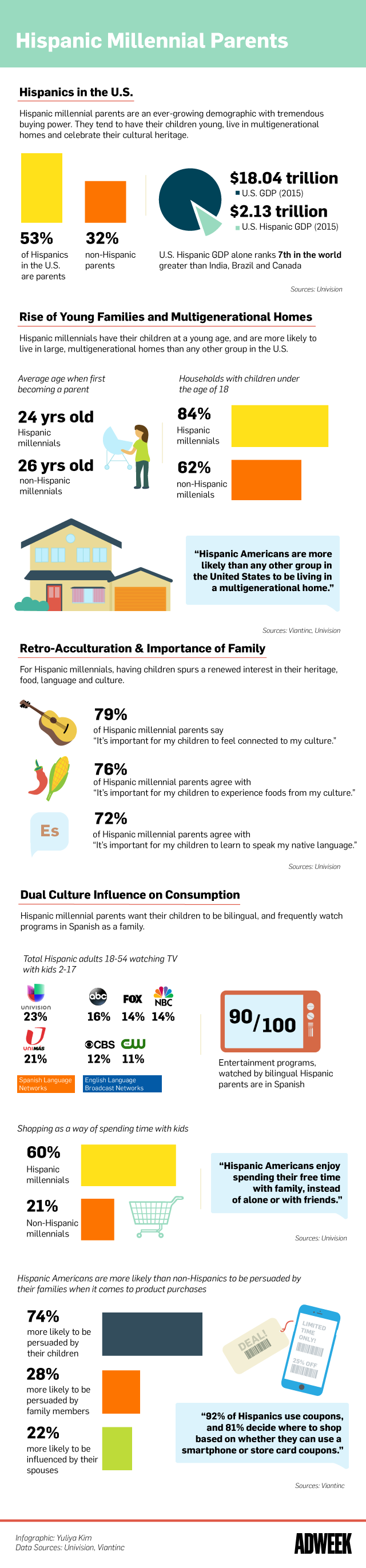 Cultural Nuances of Hispanic Millennial Parents: What Marketers' Must Know - Infographic