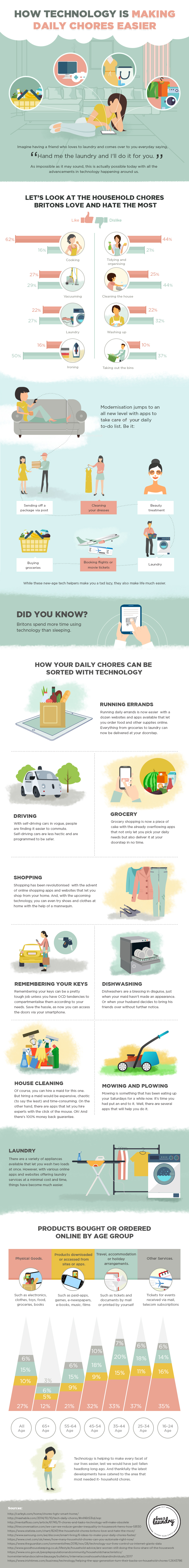 Doing Household Chores Easily Because Of Technology - Infographic