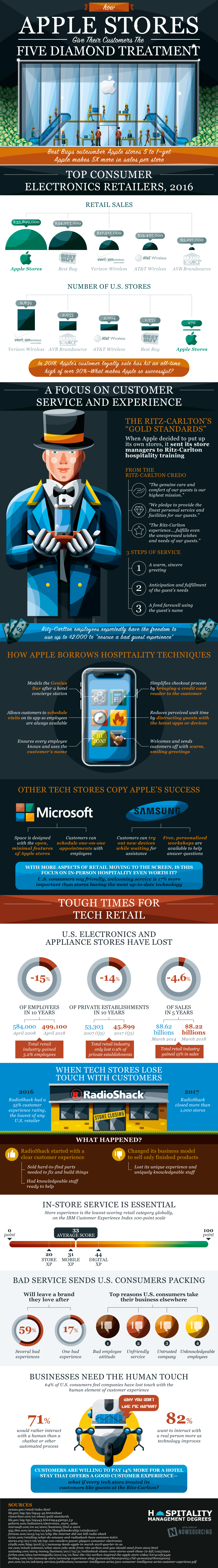 Five-Star Vs Five-Diamond: The Unique Apple Store Experience - Infographic